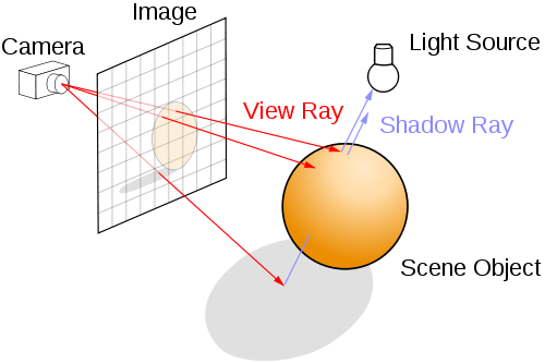 Ray tracing overview